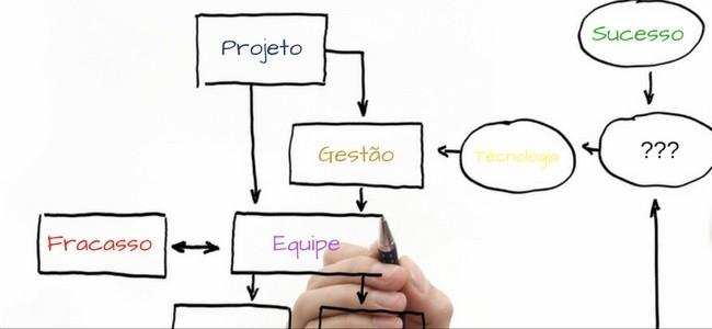 Erros comuns que causam o fracasso dos projetos